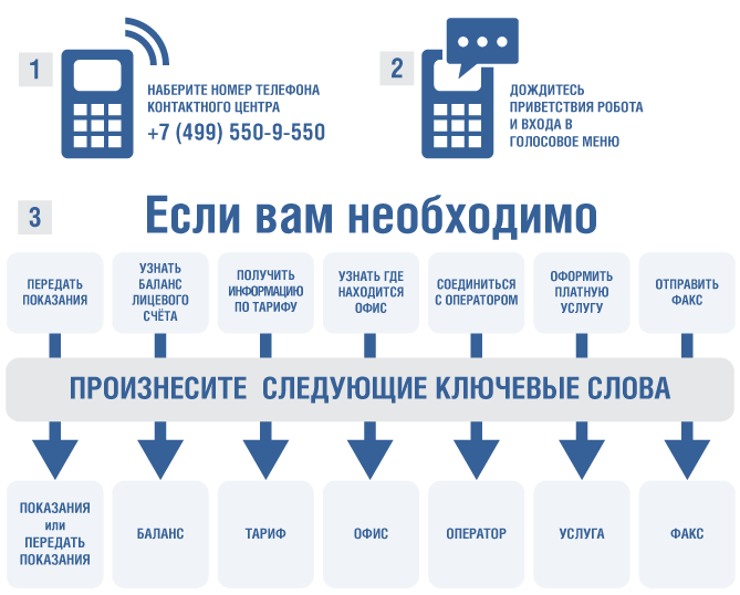 Мосэнергосбыт: Инструкция по работе с голосовым меню