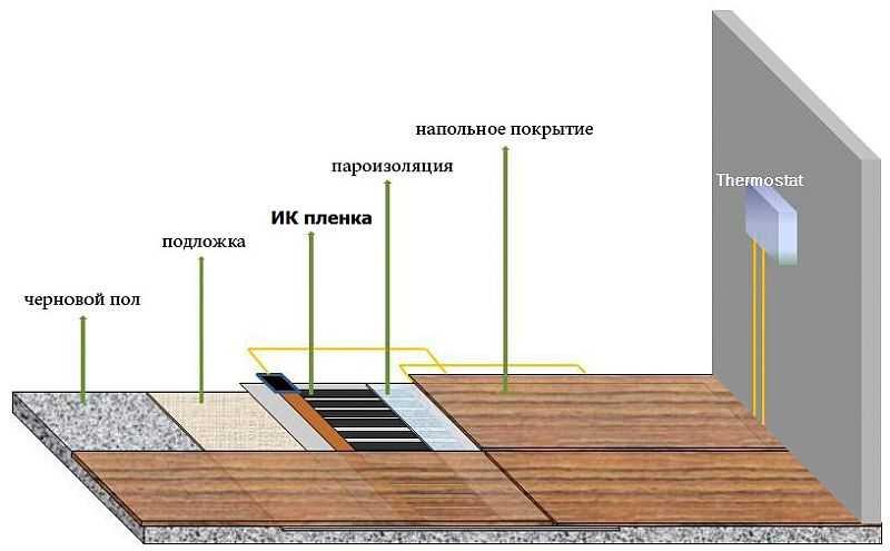 Требования к параметрам плитки и ее материалу