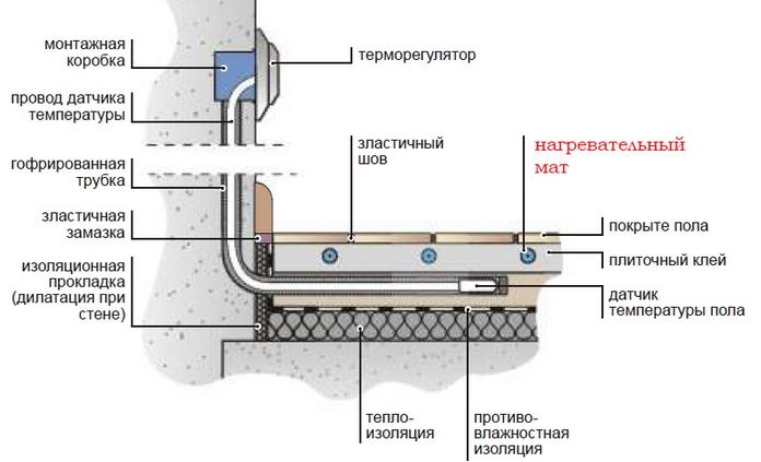 Ремонт теплого электрического пола самостоятельно: типы неисправностей и порядок работ